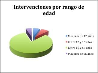 intervenciones-por-rango-edad